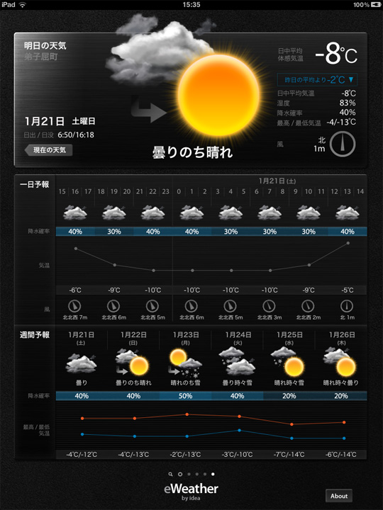 2012/1/21の天気予報